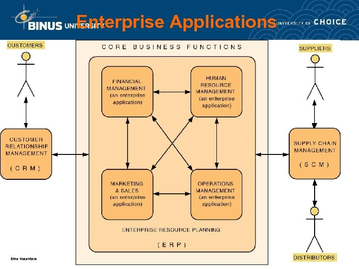 Enterprise Applications Bina Nusantara