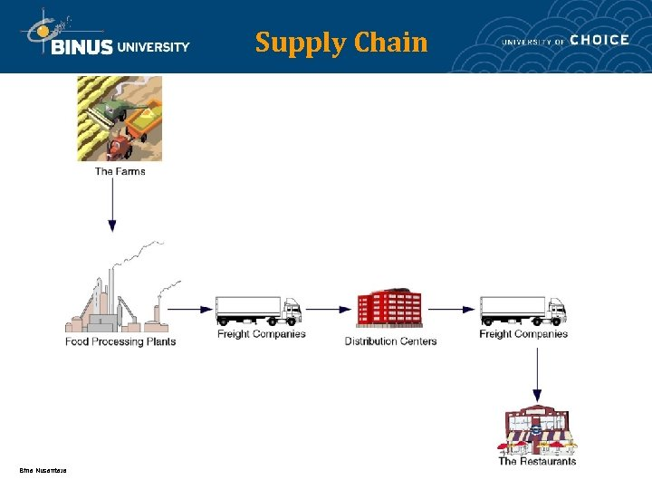 Supply Chain Bina Nusantara