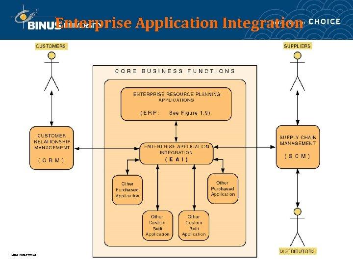 Enterprise Application Integration Bina Nusantara