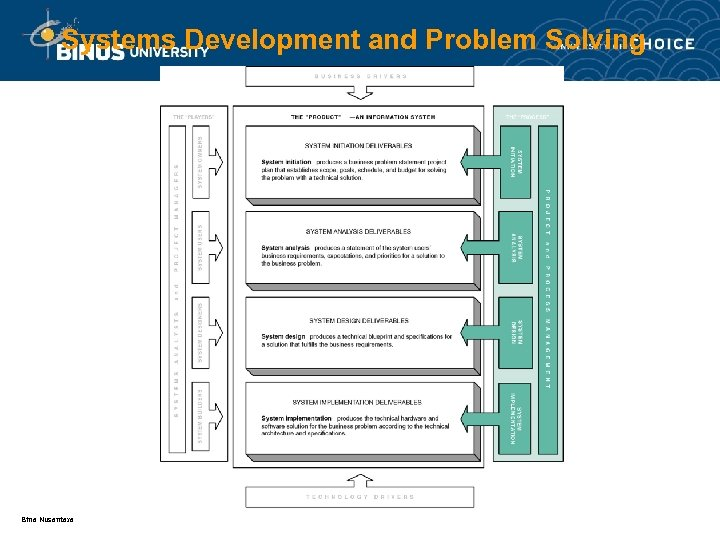 Systems Development and Problem Solving Bina Nusantara