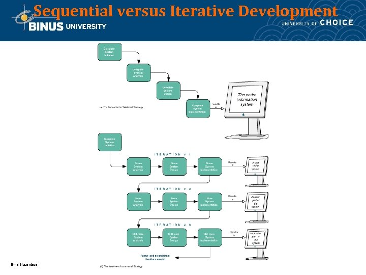 Sequential versus Iterative Development Bina Nusantara