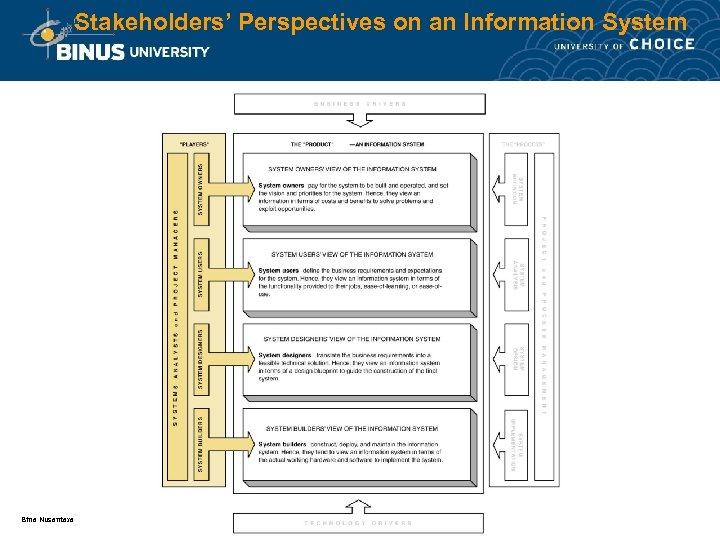 Stakeholders' Perspectives on an Information System Bina Nusantara