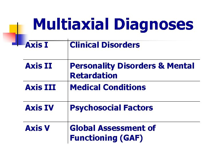 Multiaxial Diagnoses Axis I Clinical Disorders Axis III Personality Disorders & Mental Retardation Medical