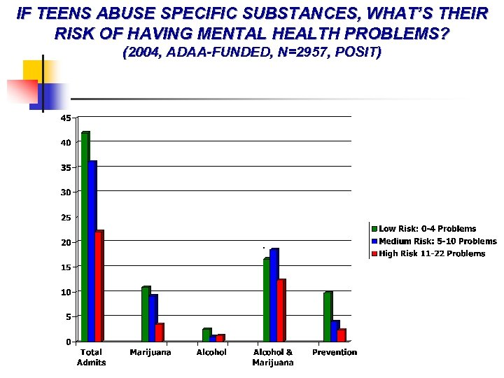IF TEENS ABUSE SPECIFIC SUBSTANCES, WHAT'S THEIR RISK OF HAVING MENTAL HEALTH PROBLEMS? (2004,