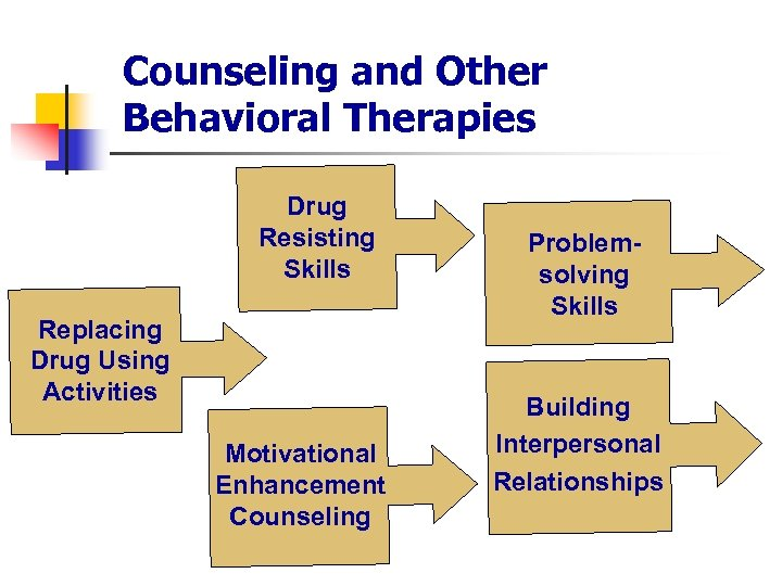Counseling and Other Behavioral Therapies Drug Resisting Skills Replacing Replace Drug Using Activities Motivational