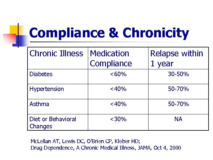 Compliance & Chronicity Chronic Illness Medication Compliance Relapse within 1 year Diabetes <60% 30