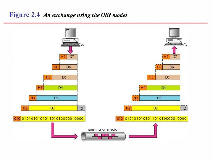 Figure 2. 4 An exchange using the OSI model