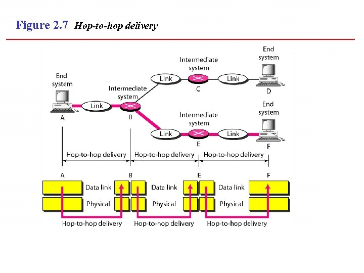 Figure 2. 7 Hop-to-hop delivery