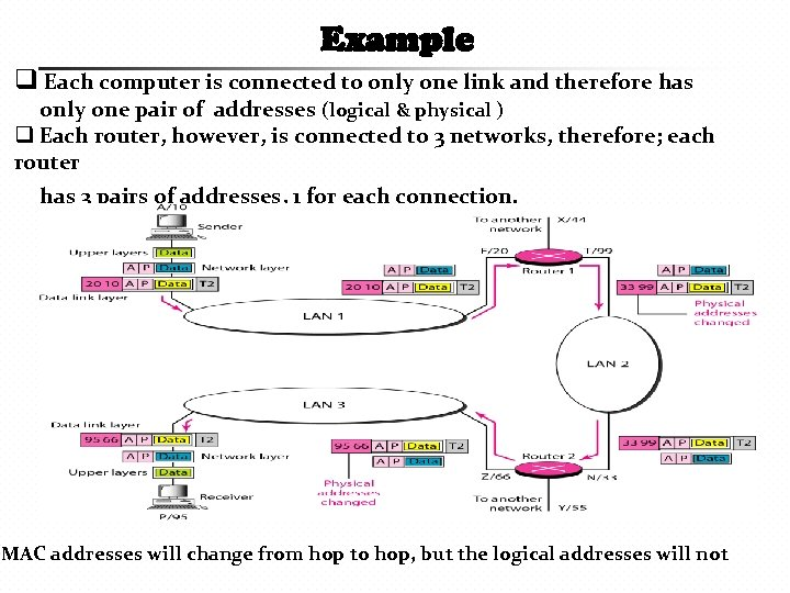 Example q Each computer is connected to only one link and therefore has only