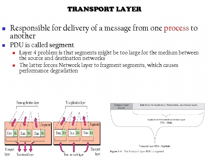 TRANSPORT LAYER n n Responsible for delivery of a message from one process to