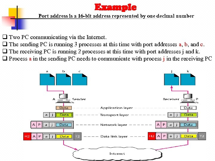 Example Port address is a 16 -bit address represented by one decimal number q