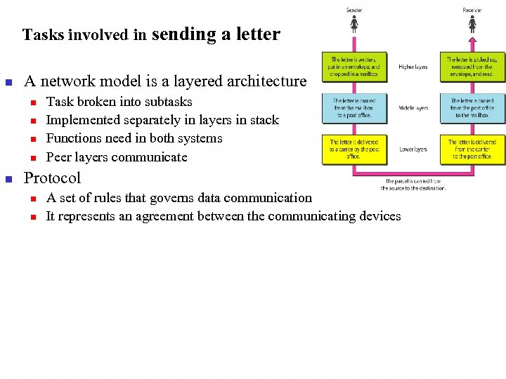Tasks involved in sending a letter n A network model is a layered architecture