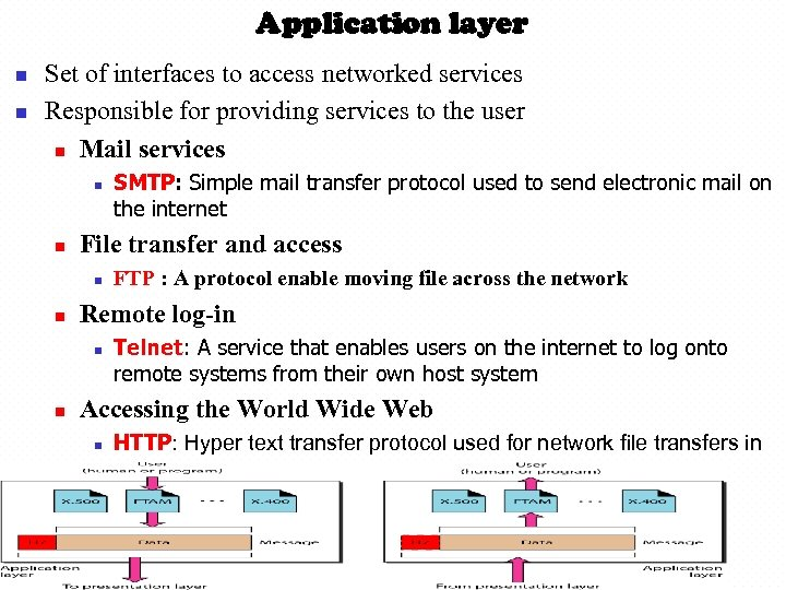 Application layer n n Set of interfaces to access networked services Responsible for providing