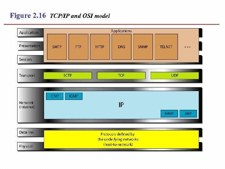Figure 2. 16 TCP/IP and OSI model
