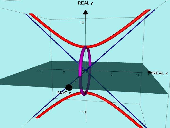 AUTOGRAPH VERSION. y² = x² + 25
