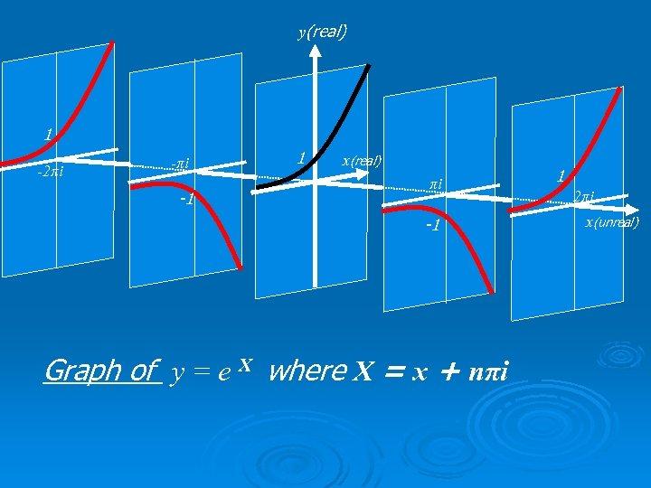 y(real) 1 -2πi -1 1 x(real) πi -1 Graph of y = e X