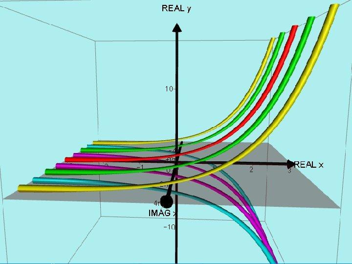 Graph of y = e X where X = x + nπi x(unreal) y(real)
