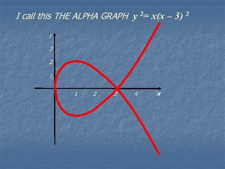 I call this THE ALPHA GRAPH y 2= x(x – 3) 2 y 3