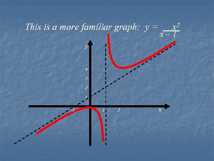 This is a more familiar graph: y = x 2 x– 1 y 4