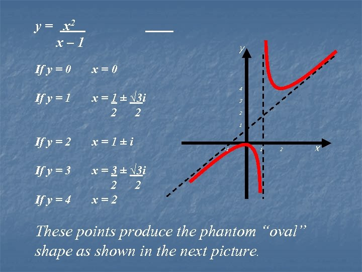 y = x 2 x – 1 If y = 0 x = 0