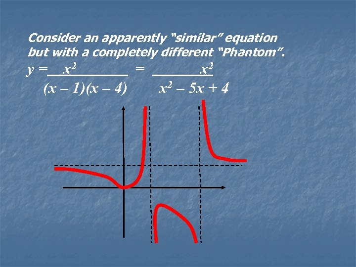"""Consider an apparently """"similar"""" equation but with a completely different """"Phantom"""". y = x"""