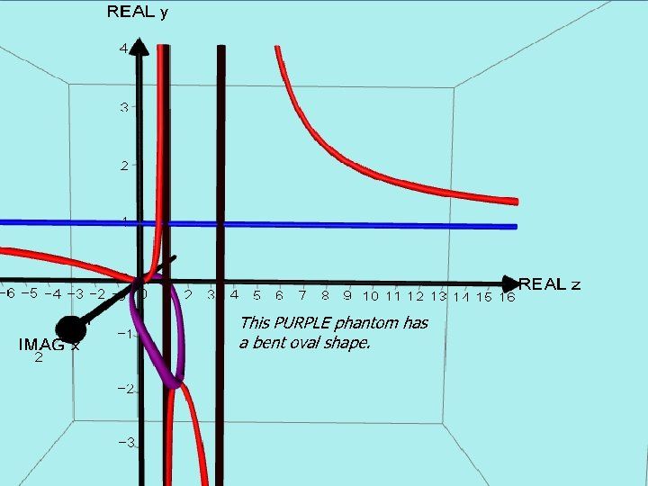 AUTOGRAPH VERSION. Curve with 2 vertical asymptotes This PURPLE phantom has a bent