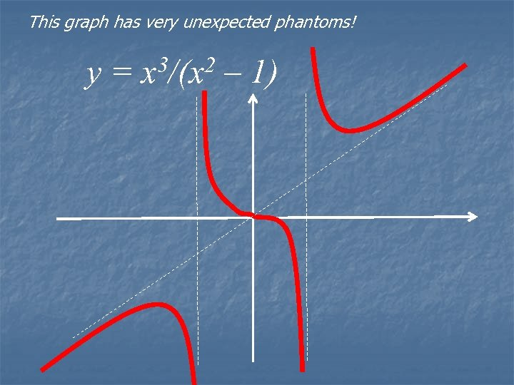 This graph has very unexpected phantoms! y = x 3/(x 2 – 1)