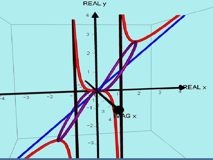AUTOGRAPH VERSION. y = x³/(x² - 1)