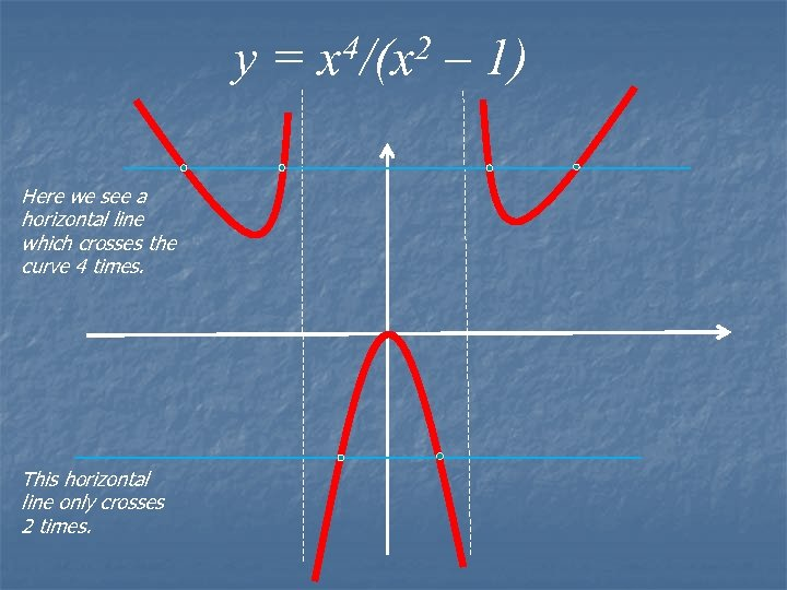 y = x 4/(x 2 – 1) Here we see a horizontal line which