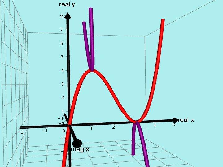 AUTOGRAPH VERSION. = x(x - 3)²