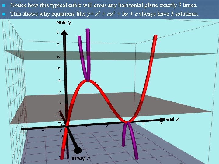 n n Notice how this typical cubic will cross any horizontal plane exactly 3