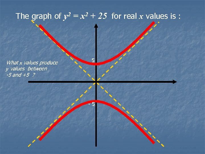 The graph of y 2 = x 2 + 25 for real x values