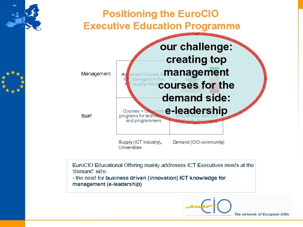 Positioning the Euro. CIO Executive Education Programme Management Staff our challenge: creating top management