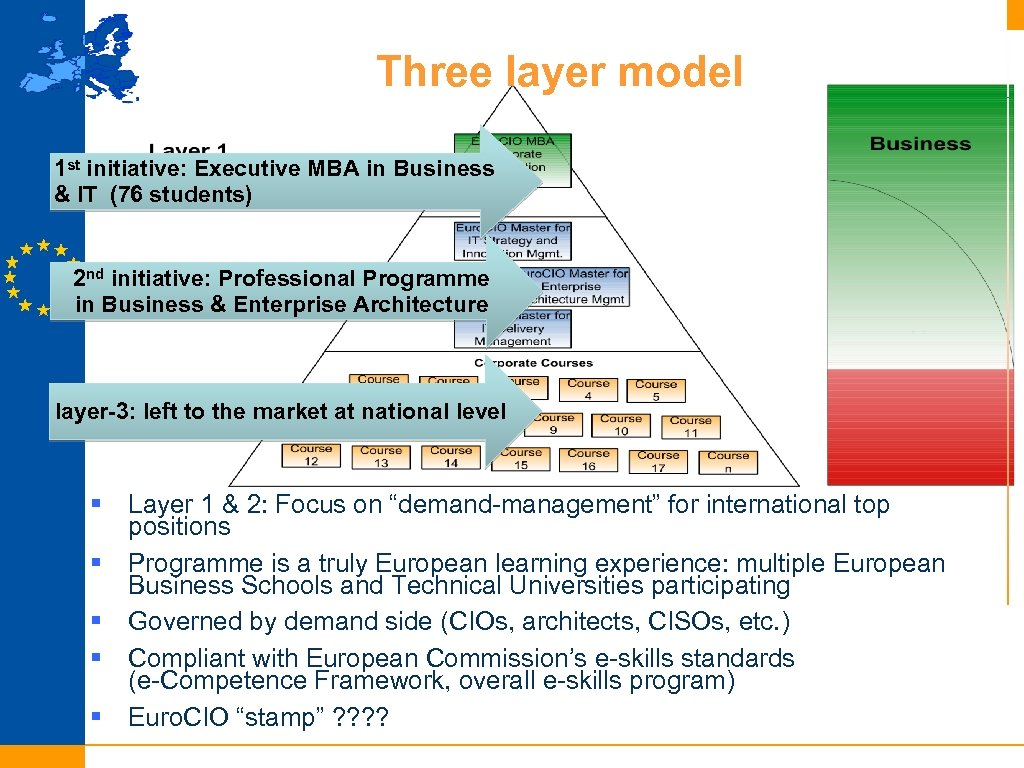 Three layer model 1 st initiative: Executive MBA in Business & IT (76 students)