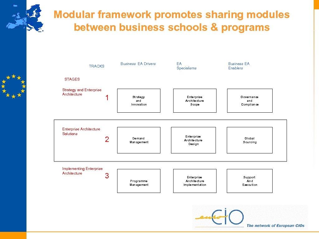 Modular framework promotes sharing modules between business schools & programs Business EA Drivers TRACKS