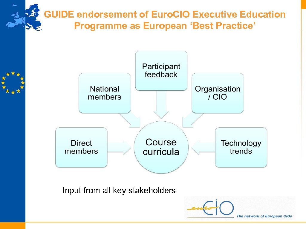 GUIDE endorsement of Euro. CIO Executive Education Programme as European 'Best Practice' Input from