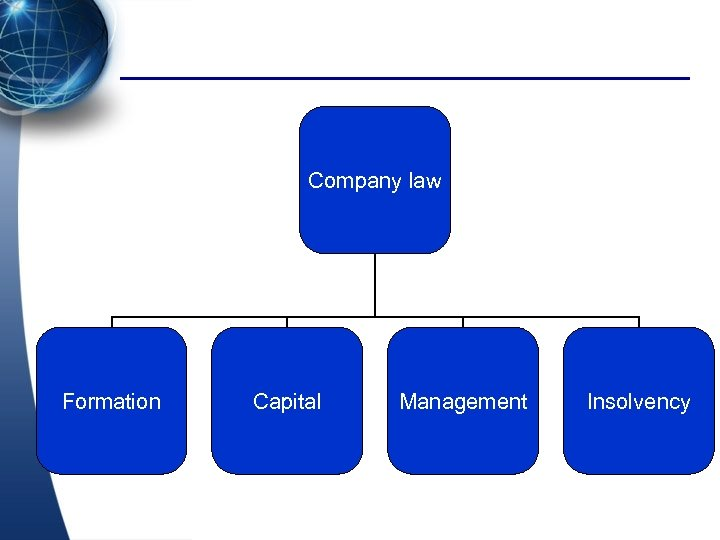 Company law Formation Capital Management Insolvency