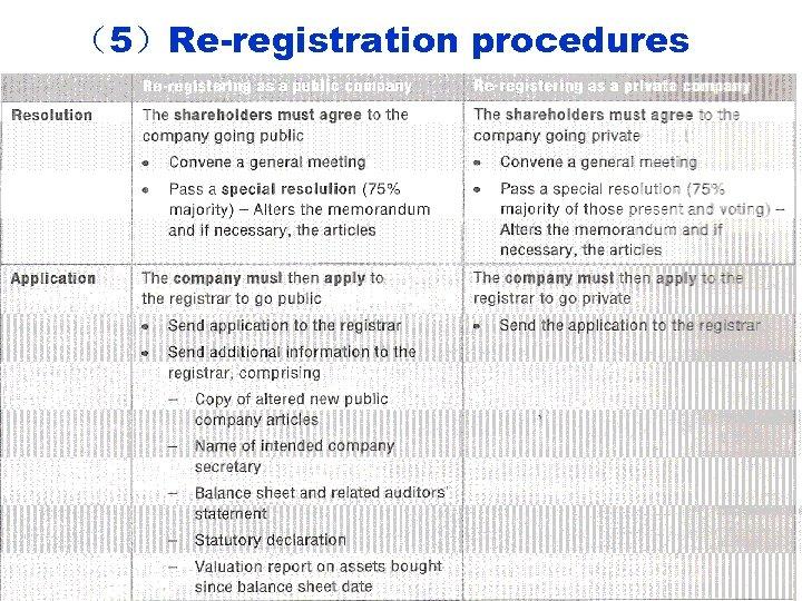 (5)Re-registration procedures
