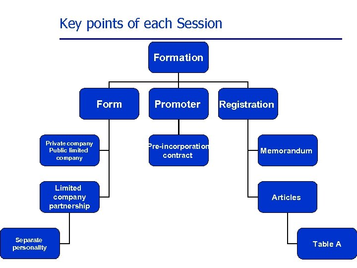 Key points of each Session Formation Form Private company Public limited company Limited company