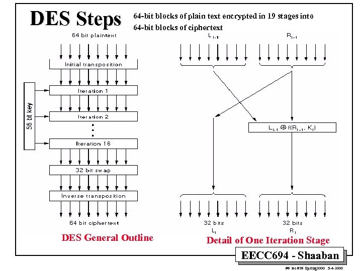 DES Steps 64 -bit blocks of plain text encrypted in 19 stages into 64