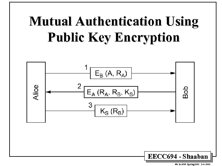 Mutual Authentication Using Public Key Encryption EECC 694 - Shaaban #9 lec #16 Spring