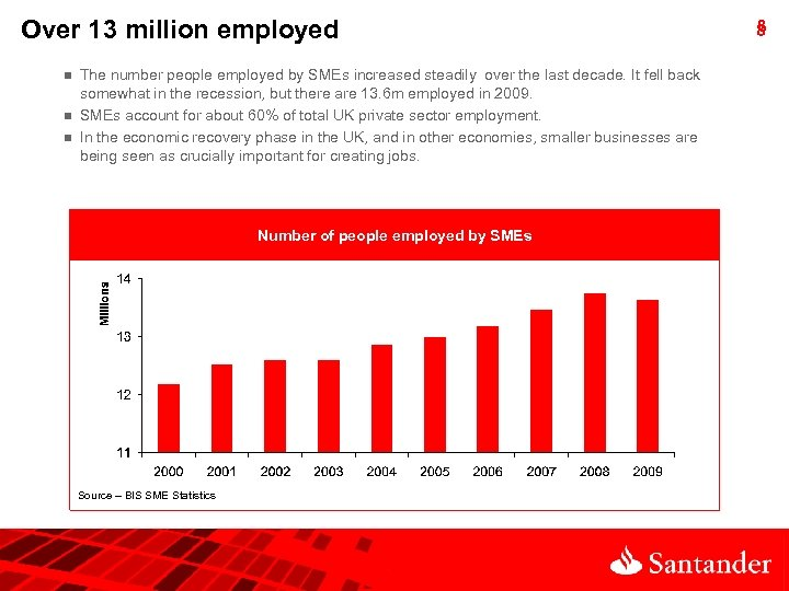 Over 13 million employed n n n The number people employed by SMEs increased