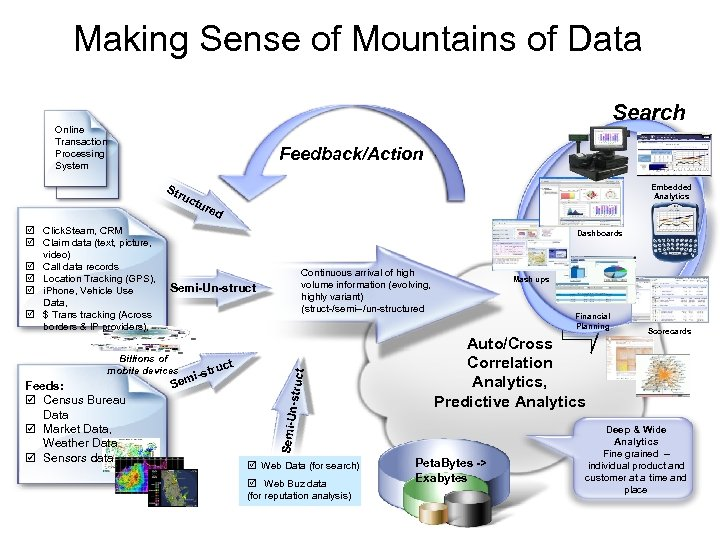 Making Sense of Mountains of Data Search Online Transaction Processing System Feedback/Action Str tur