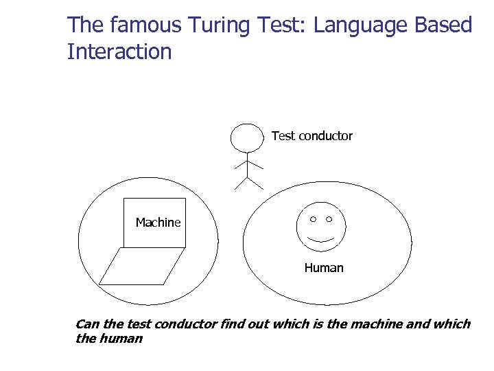 The famous Turing Test: Language Based Interaction Test conductor Machine Human Can the test