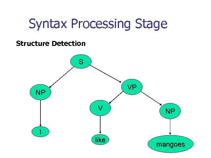 Syntax Processing Stage Structure Detection S VP NP V I like NP mangoes