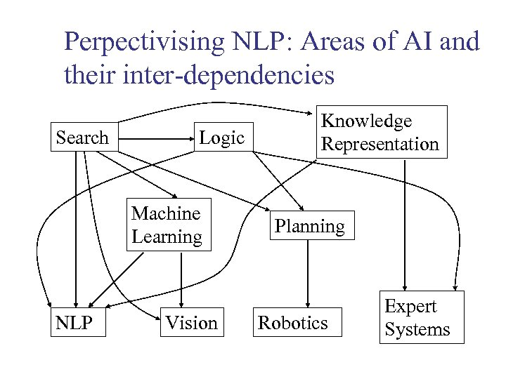 Perpectivising NLP: Areas of AI and their inter-dependencies Search Logic Machine Learning NLP Vision