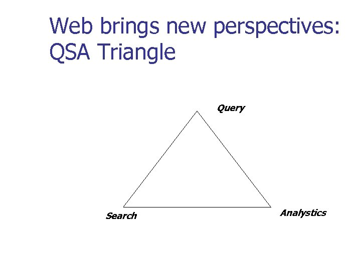 Web brings new perspectives: QSA Triangle Query Search Analystics
