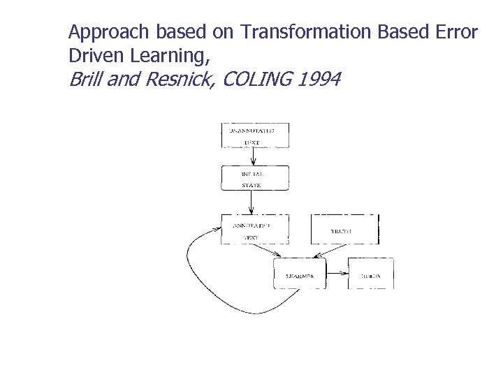 Approach based on Transformation Based Error Driven Learning, Brill and Resnick, COLING 1994