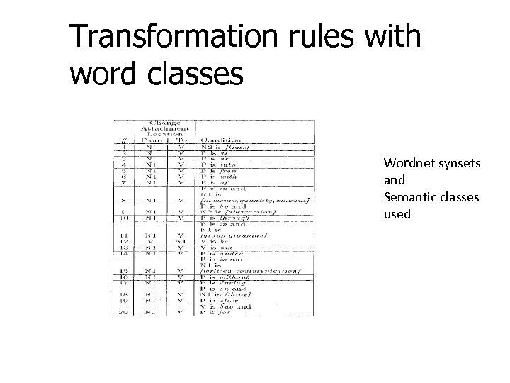 Transformation rules with word classes Wordnet synsets and Semantic classes used