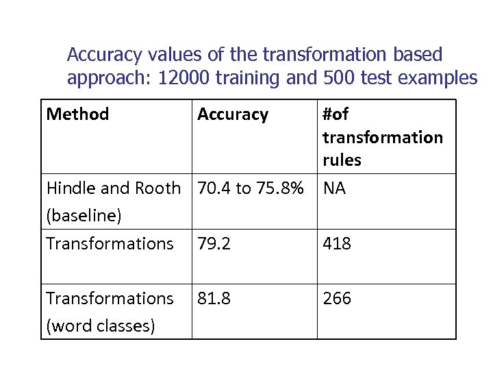 Accuracy values of the transformation based approach: 12000 training and 500 test examples Method